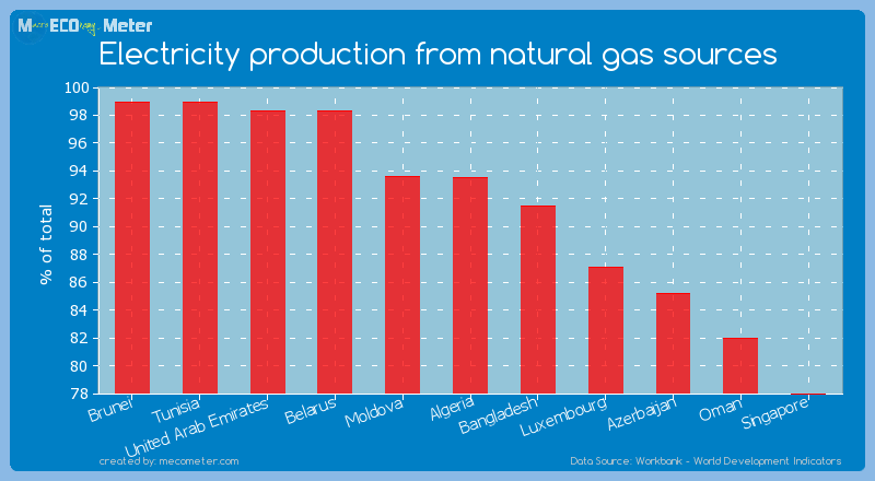 Electricity production from natural gas sources of Algeria