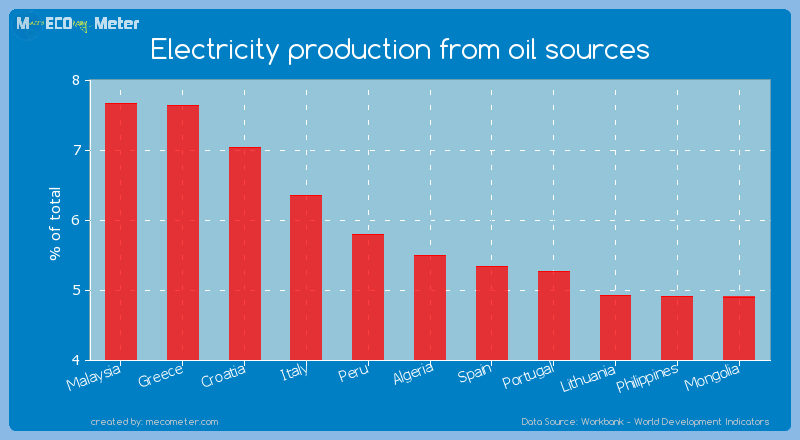 Electricity production from oil sources of Algeria