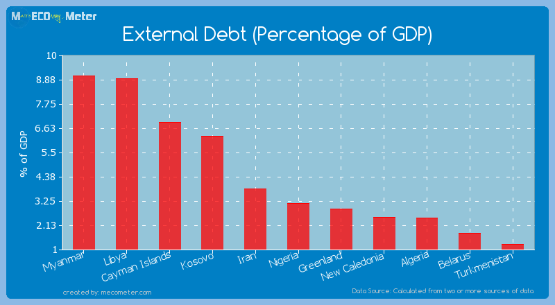 External Debt (Percentage of GDP) of Algeria