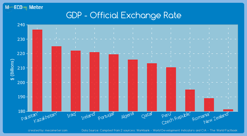 GDP - Official Exchange Rate of Algeria