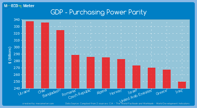 GDP - Purchasing Power Parity of Algeria