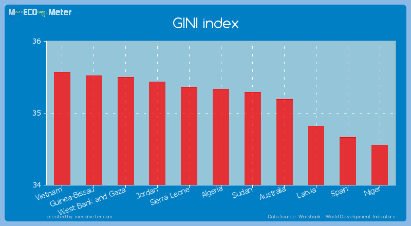 GINI index of Algeria