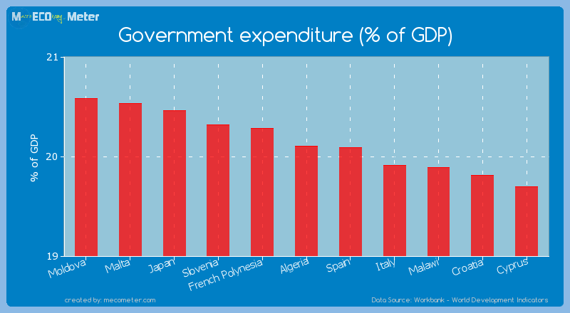 Government expenditure (% of GDP) of Algeria