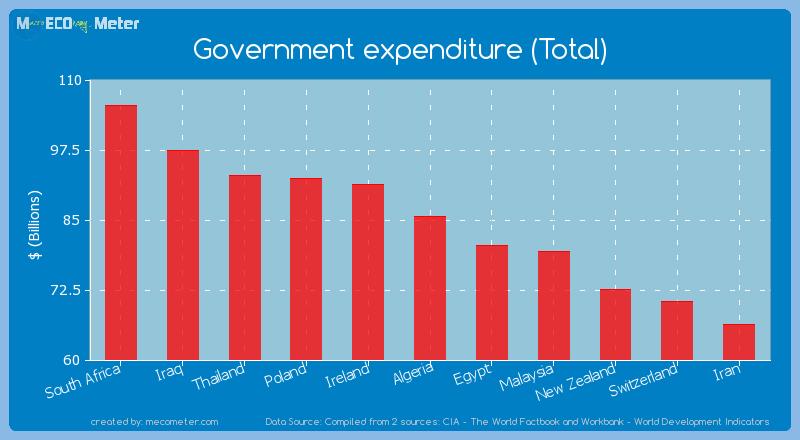Government expenditure (Total) of Algeria