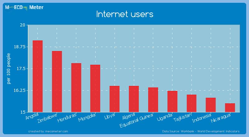 Internet users of Algeria