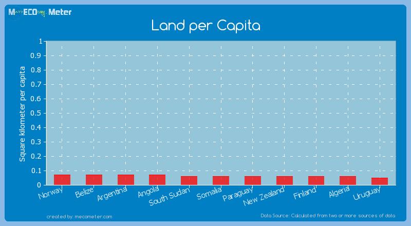 Land per Capita of Algeria