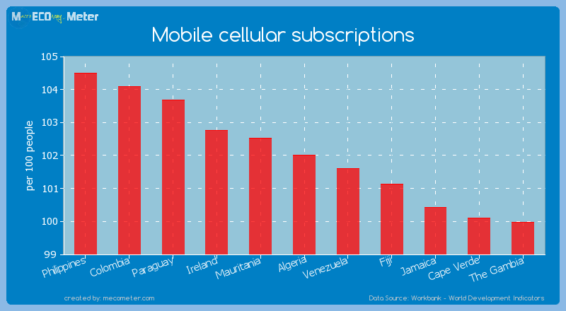 Mobile cellular subscriptions of Algeria