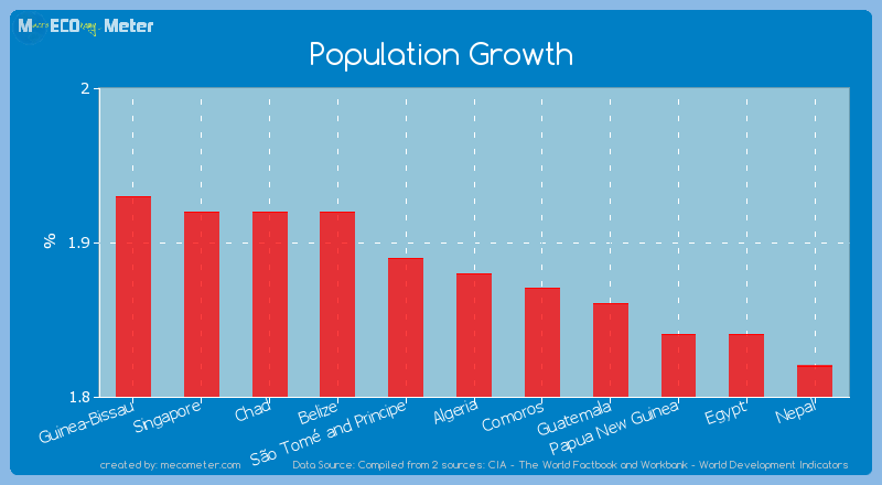 Population Growth of Algeria