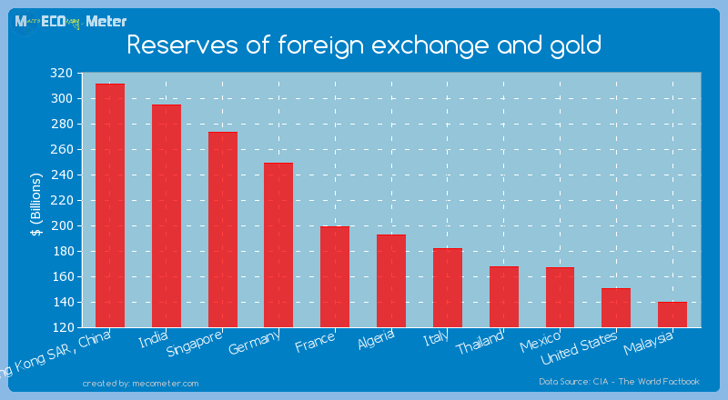 Reserves of foreign exchange and gold of Algeria