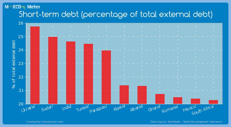 Short-term debt (percentage of total external debt) of Algeria