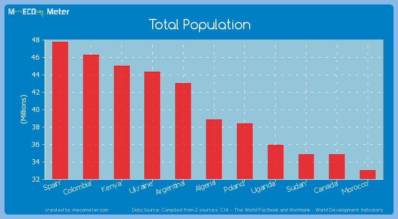 Total Population of Algeria
