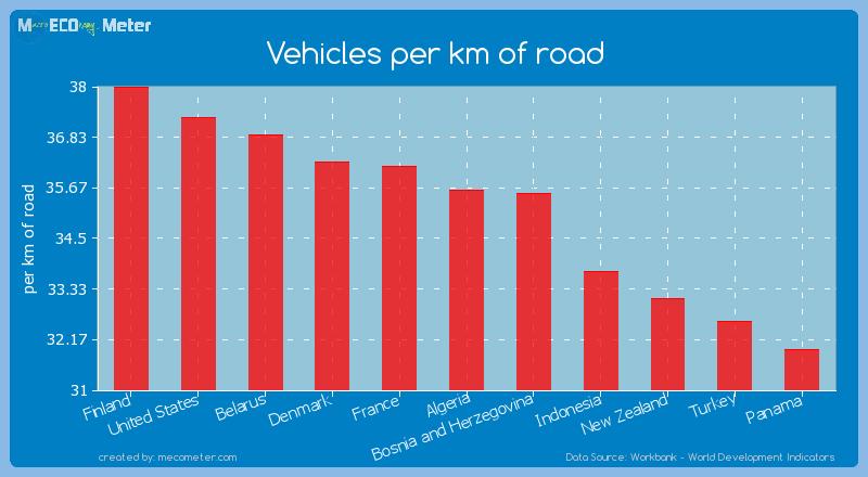 Vehicles per km of road of Algeria