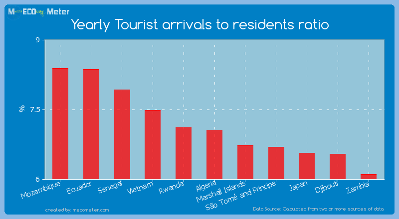 Yearly Tourist arrivals to residents ratio of Algeria