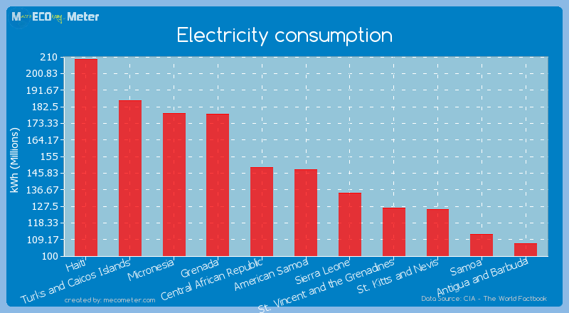 Electricity consumption of American Samoa