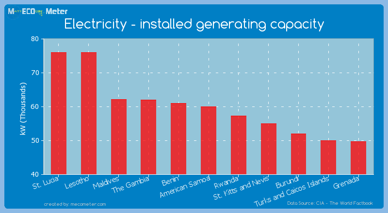 Electricity - installed generating capacity of American Samoa