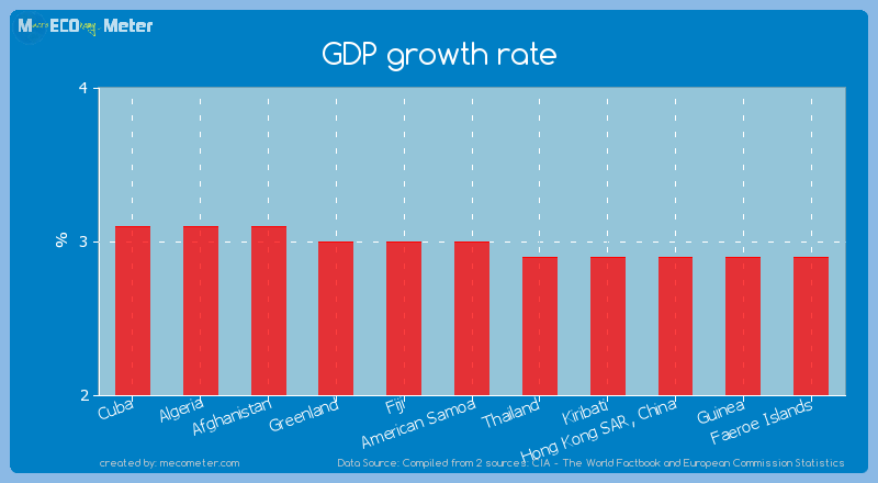 GDP growth rate of American Samoa