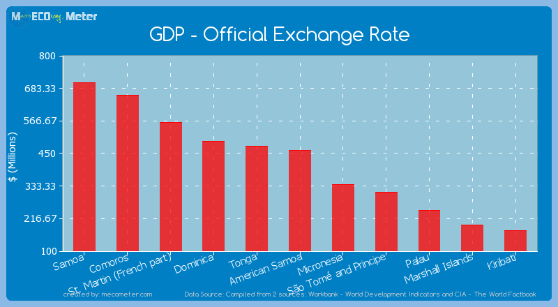 GDP - Official Exchange Rate of American Samoa