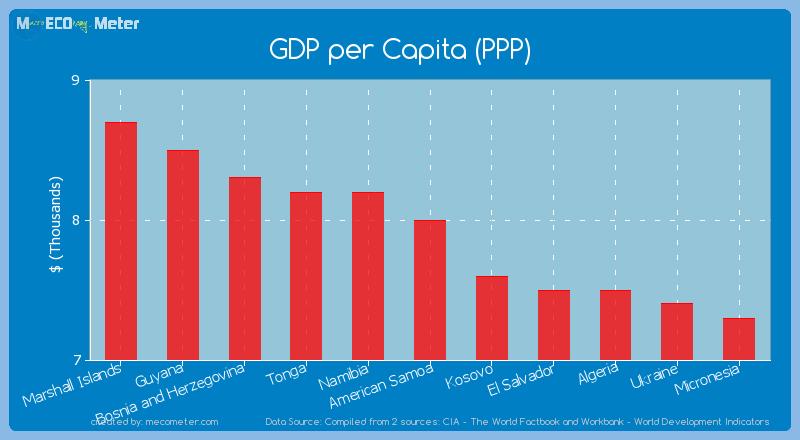 GDP per Capita (PPP) of American Samoa