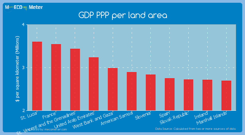 GDP PPP per land area of American Samoa