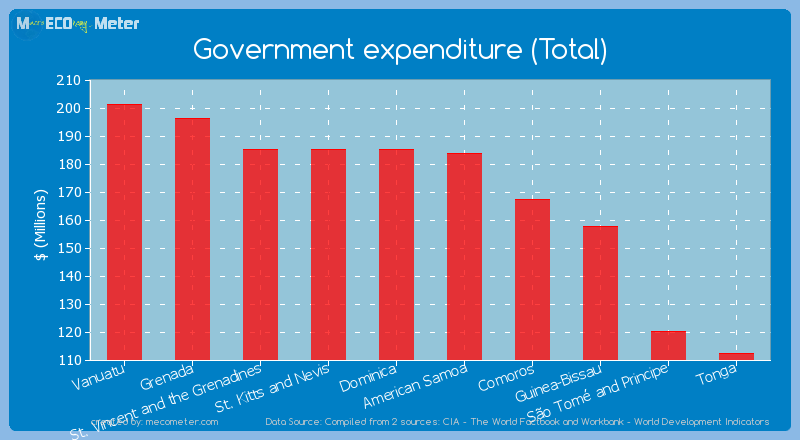 Government expenditure (Total) of American Samoa