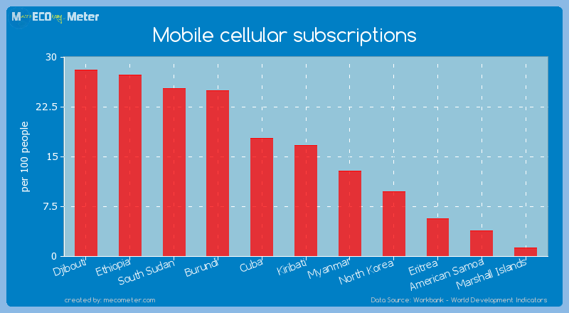 Mobile cellular subscriptions of American Samoa
