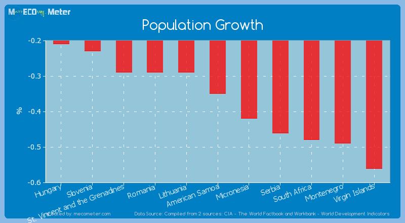 Population Growth of American Samoa