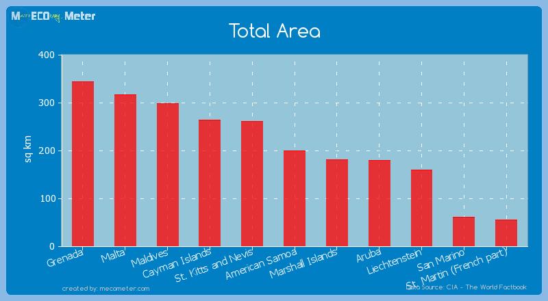 Total Area of American Samoa