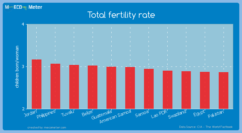 Total fertility rate of American Samoa