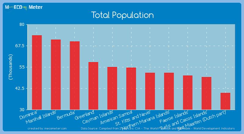Total Population of American Samoa