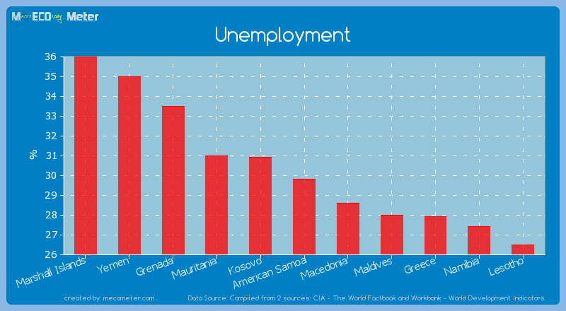 Unemployment of American Samoa