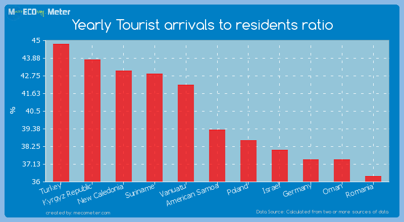 Yearly Tourist arrivals to residents ratio of American Samoa
