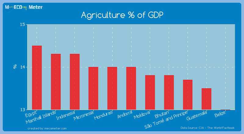 Agriculture % of GDP of Andorra