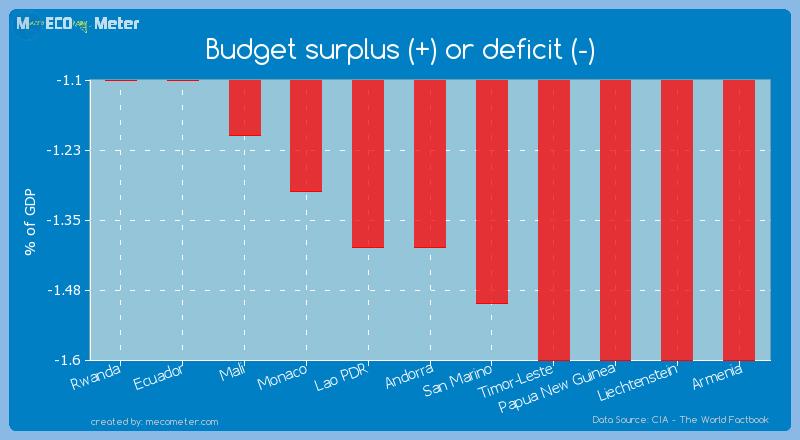 Budget surplus (+) or deficit (-) of Andorra