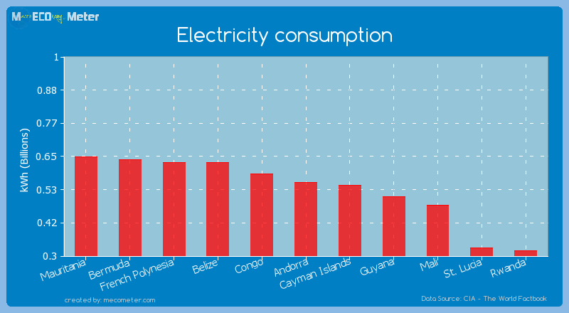 Electricity consumption of Andorra