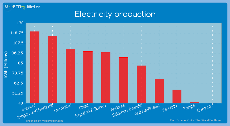 Electricity production of Andorra