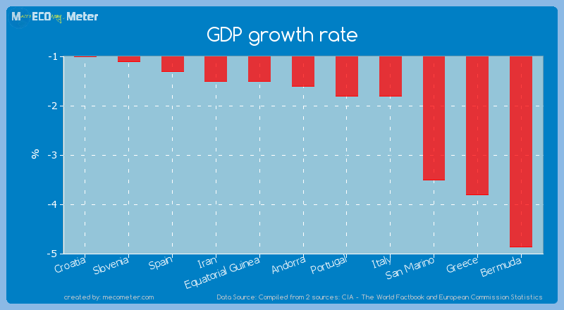 GDP growth rate of Andorra
