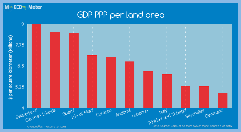 GDP PPP per land area of Andorra