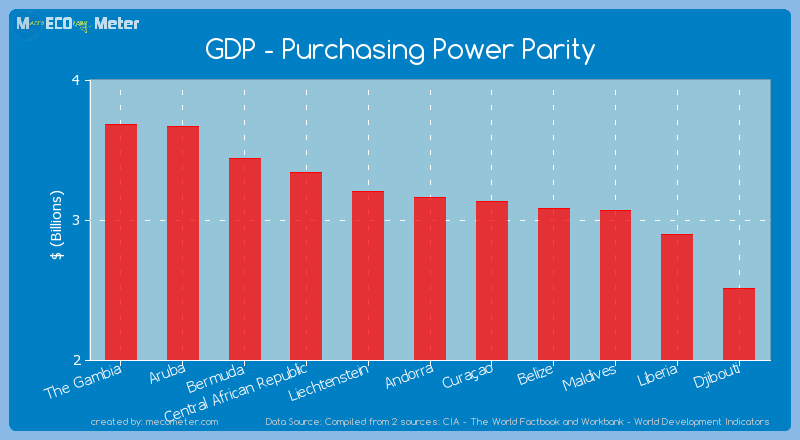 GDP - Purchasing Power Parity of Andorra