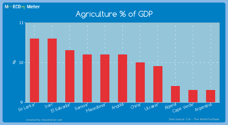 Agriculture % of GDP of Angola