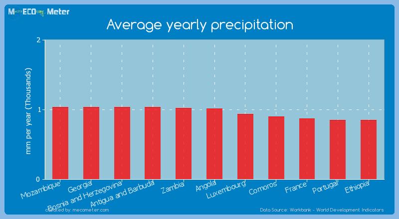 Average yearly precipitation of Angola