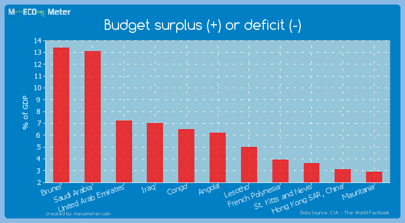 Budget surplus (+) or deficit (-) of Angola