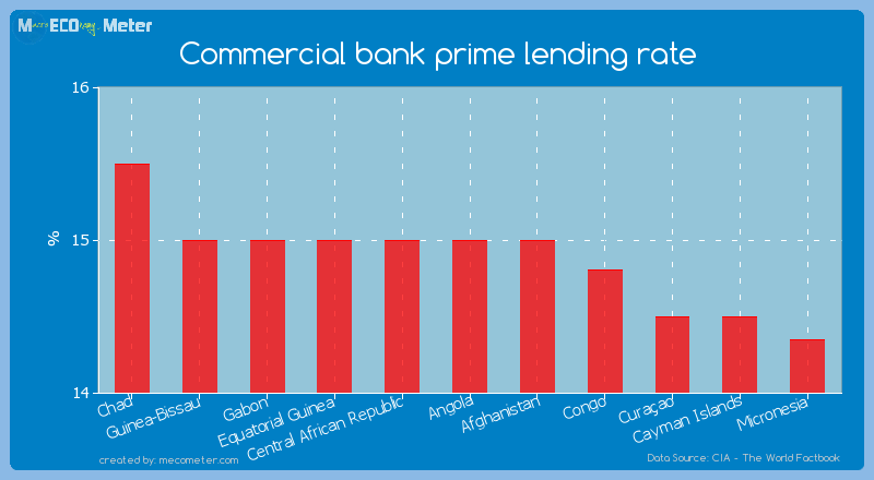 Commercial bank prime lending rate of Angola