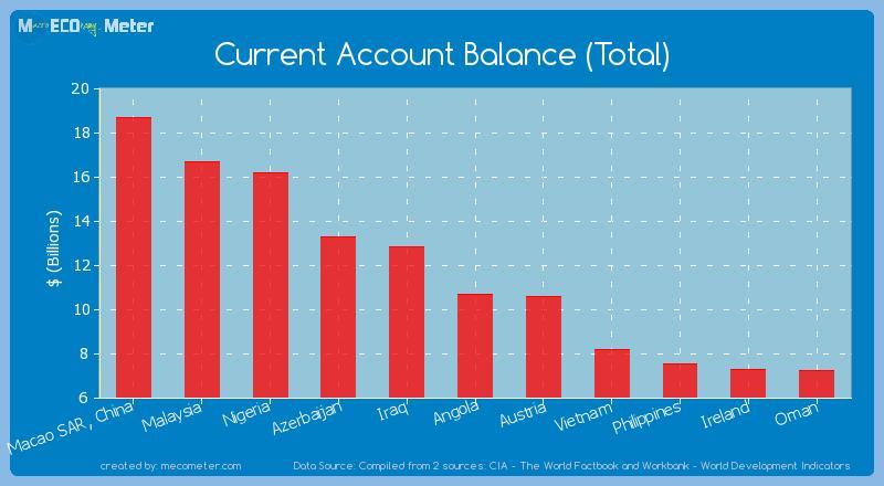 Current Account Balance (Total) of Angola