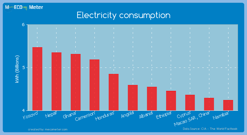 Electricity consumption of Angola
