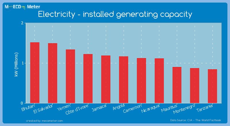 Electricity - installed generating capacity of Angola