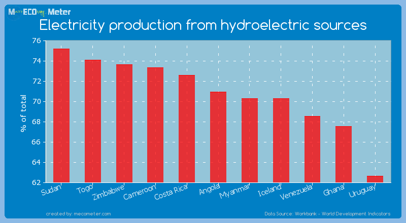 Electricity production from hydroelectric sources of Angola
