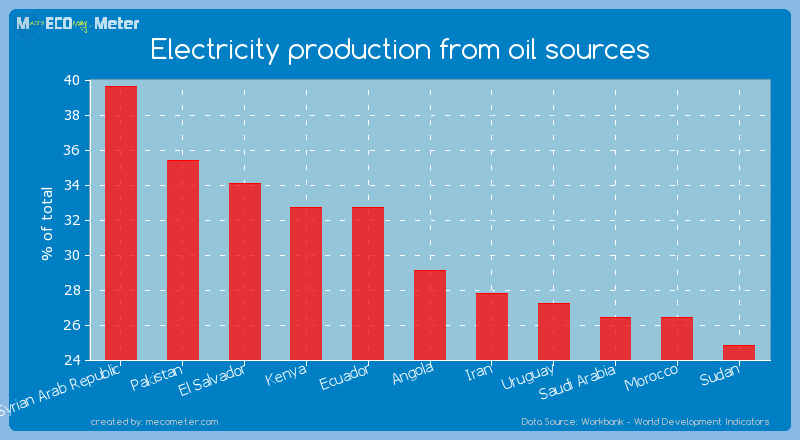 Electricity production from oil sources of Angola