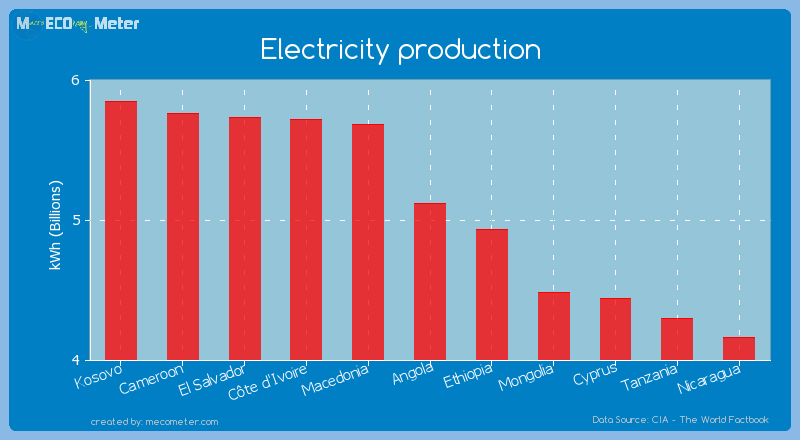 Electricity production of Angola