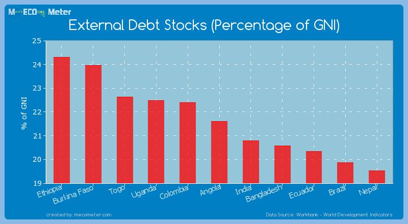 External Debt Stocks (Percentage of GNI) of Angola