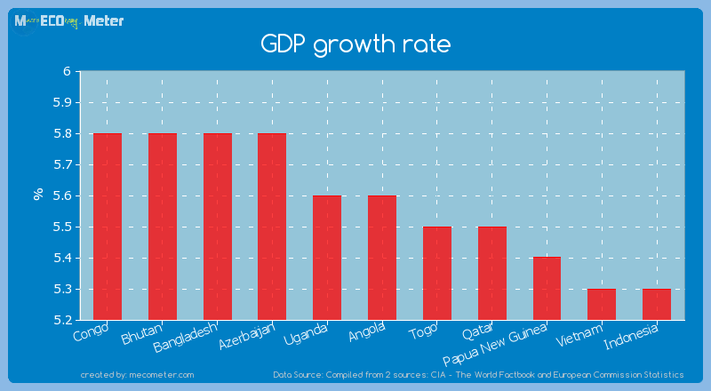 GDP growth rate of Angola